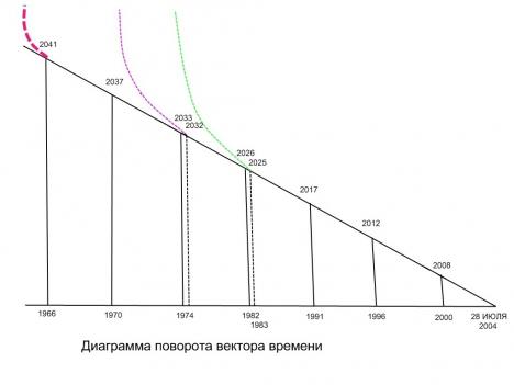 Поворот вектора времени